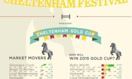 Cheltenham Festival 2015: Great Racing Excitement